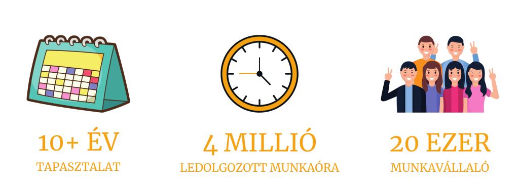 Több, mint 10 év tapasztalat, 4 millió ledolgozott munkaóra, 20 ezer munkavállaló